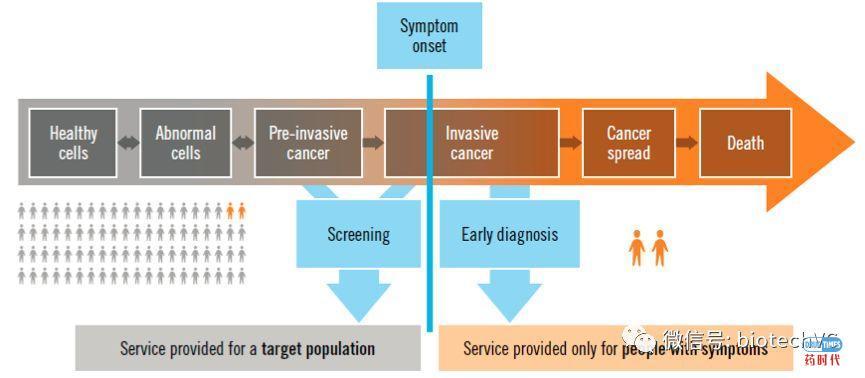 我们对肿瘤早筛早诊的看法
