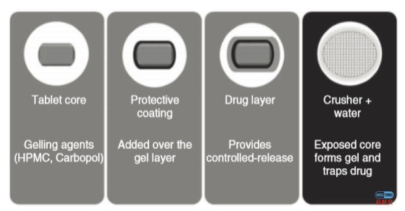 阿片制剂的防滥用技术