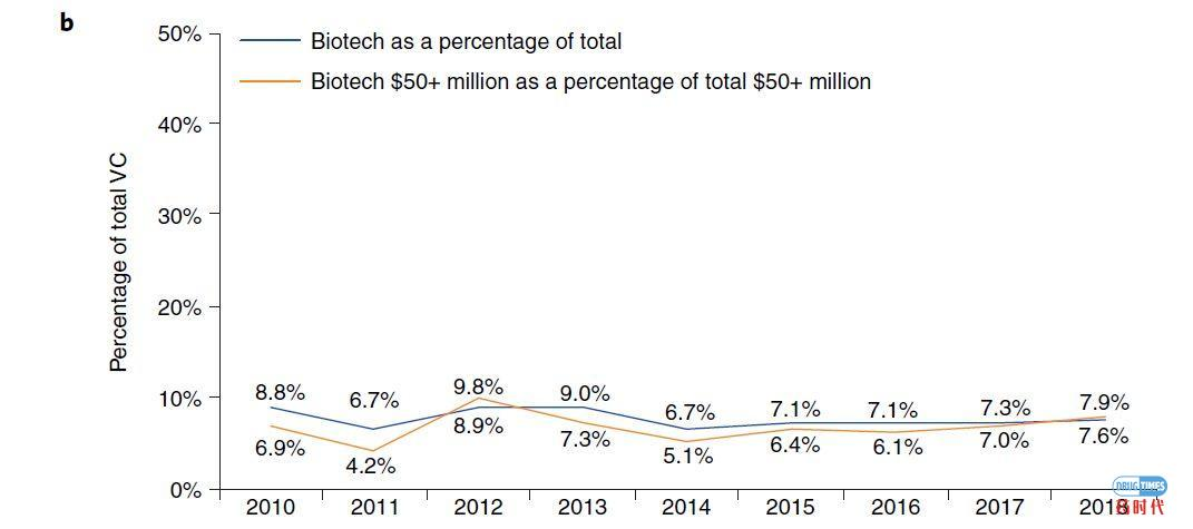 Biotech's baby boom