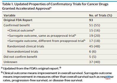 大案牍术之肿瘤临床试验
