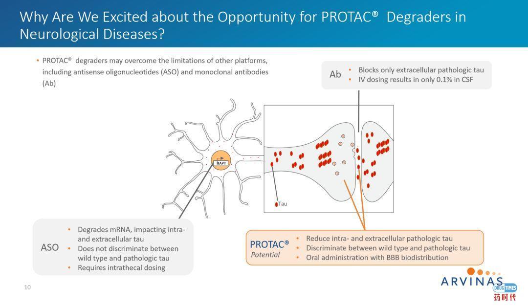PROTAC技术挑战tau蛋白病