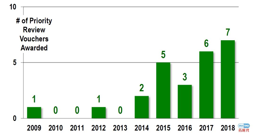 FDA过往数年新药批准分析报告