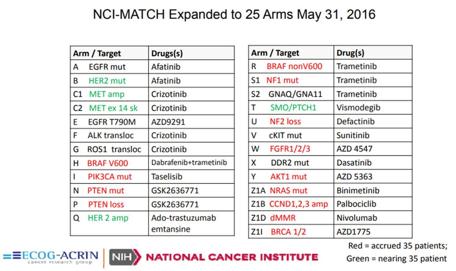 里程碑!FDA首次批准基于NGS的大型致癌基因组合作为体外检测标准