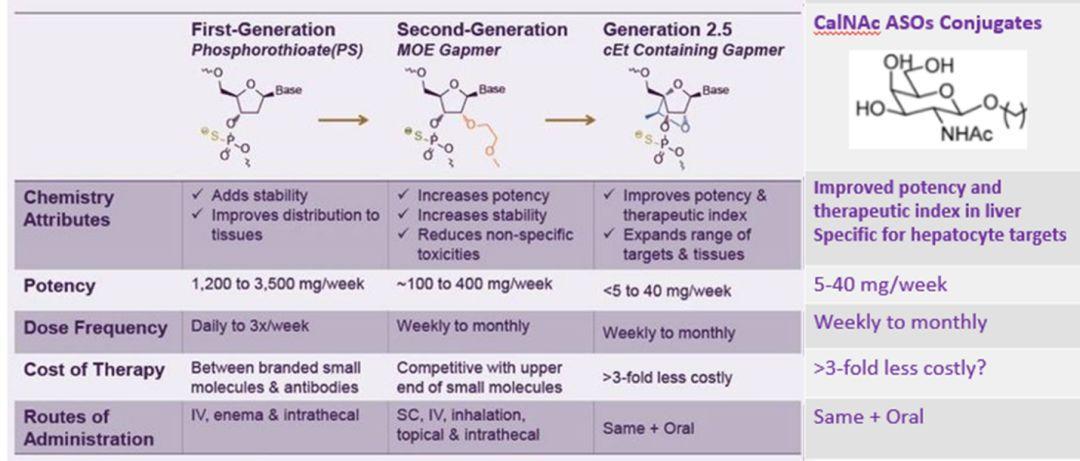反义寡核酸技术进展及其ADME