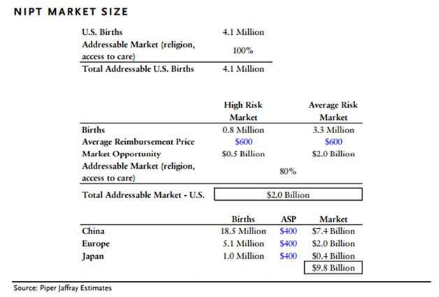 液体活检市场前景浅析:千亿美元的大金矿还是画大饼,白日梦?