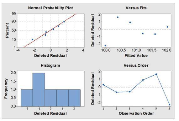 现代制药CMC统计学(一)