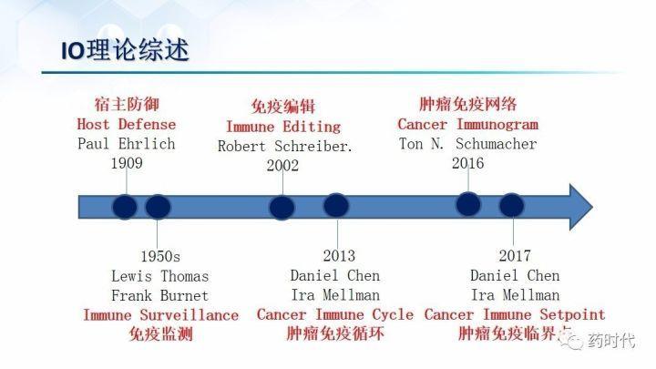 谢雨礼博士:肿瘤免疫疗法(IO)的联用策略