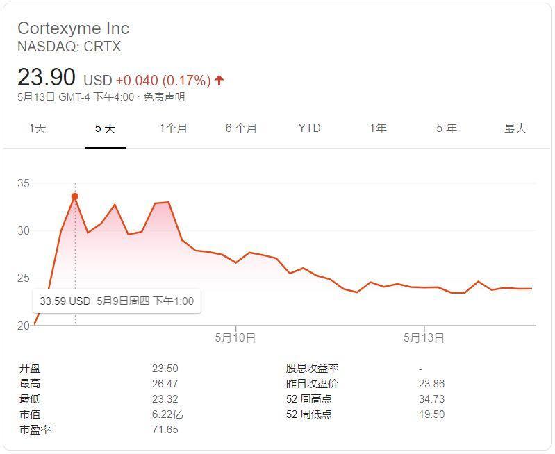 新一轮IPO中,四家公司吸金3亿多美元!
