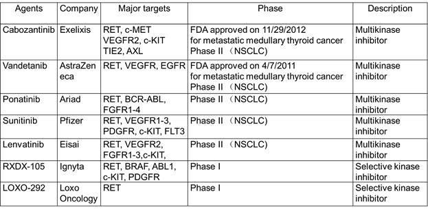 原创   肿瘤融合基因突变靶向药物最新进展