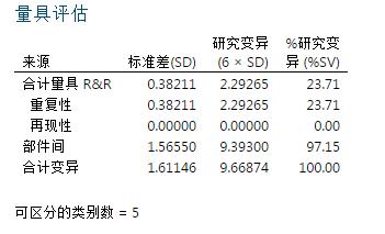 测量系统分析(MSA)——量具R&R(3)