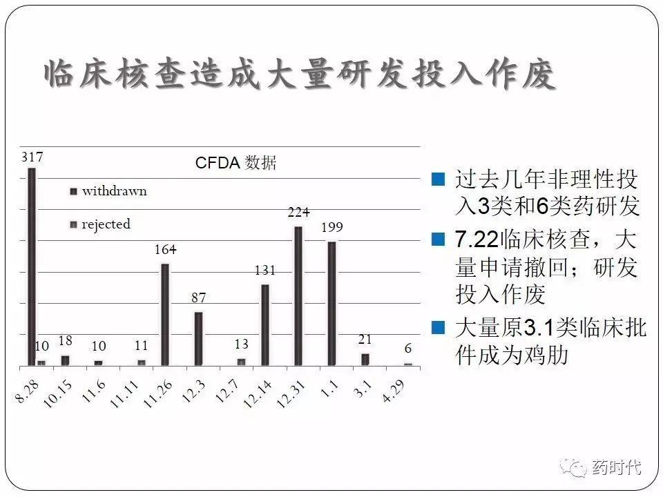 谢雨礼博士 | CFDA最近的改革及其影响