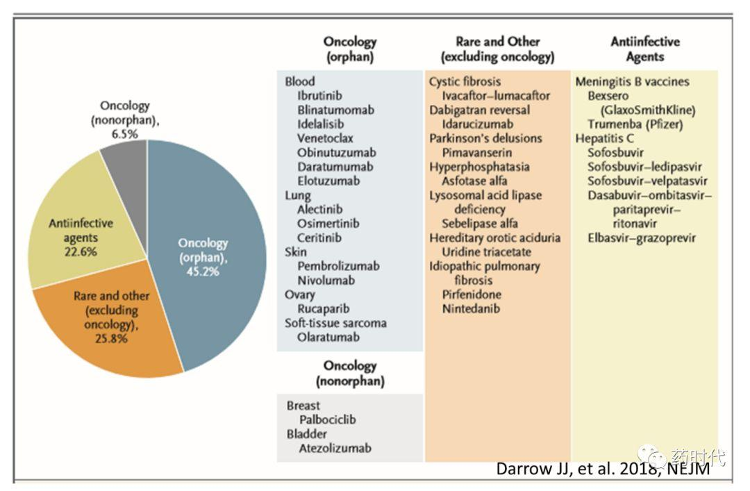 FDA突破性疗法认证(BTD)5周年小结