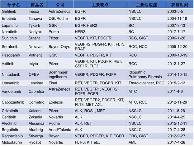 FDA 批准的38个激酶小分子抑制剂汇总分类、耐药机制及研发新动向