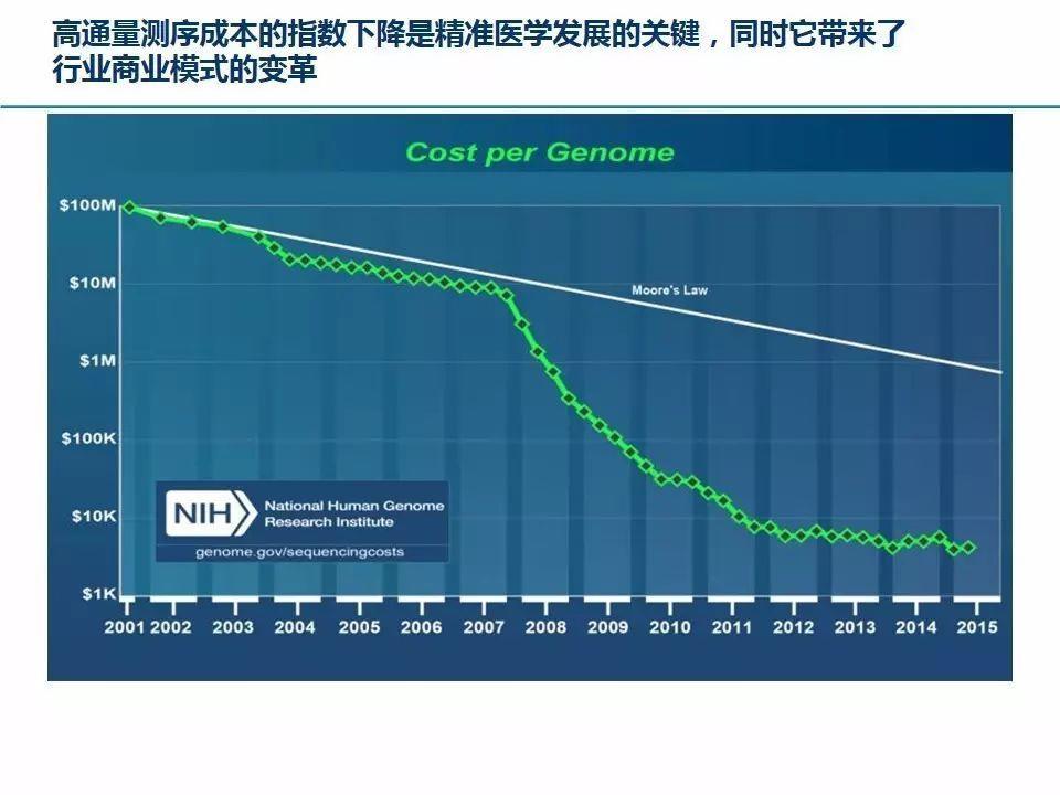 精准医疗的发展现状及投资机遇