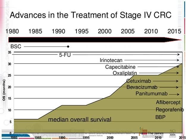 """结直肠癌的化疗、靶向疗法、免疫疗法与""""边际""""效应"""