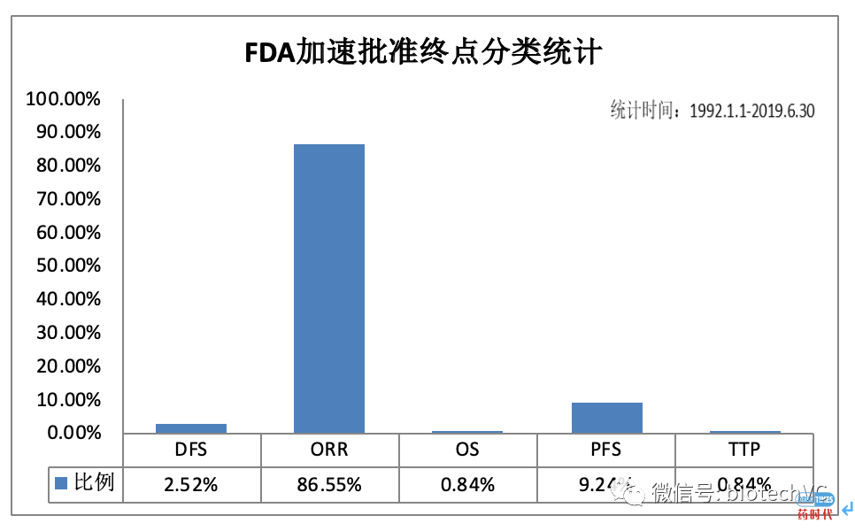 FDA数据简要分析:Accelerate Approval 篇