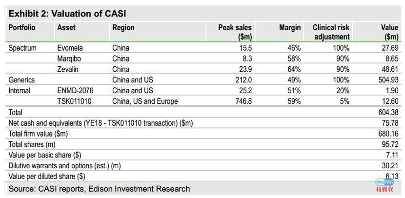 dessert: 美国二级市场机构如何看China market right
