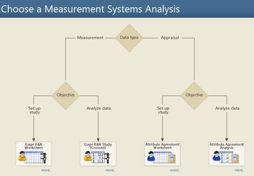 夏彬 | 测量系统分析(MSA)——总论1