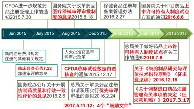 中国人能不能用上更好的药?|深度分析CFDA最近的改革
