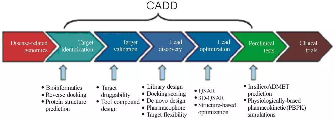 CADD:From Aided to Accelerated,从辅助到加速!