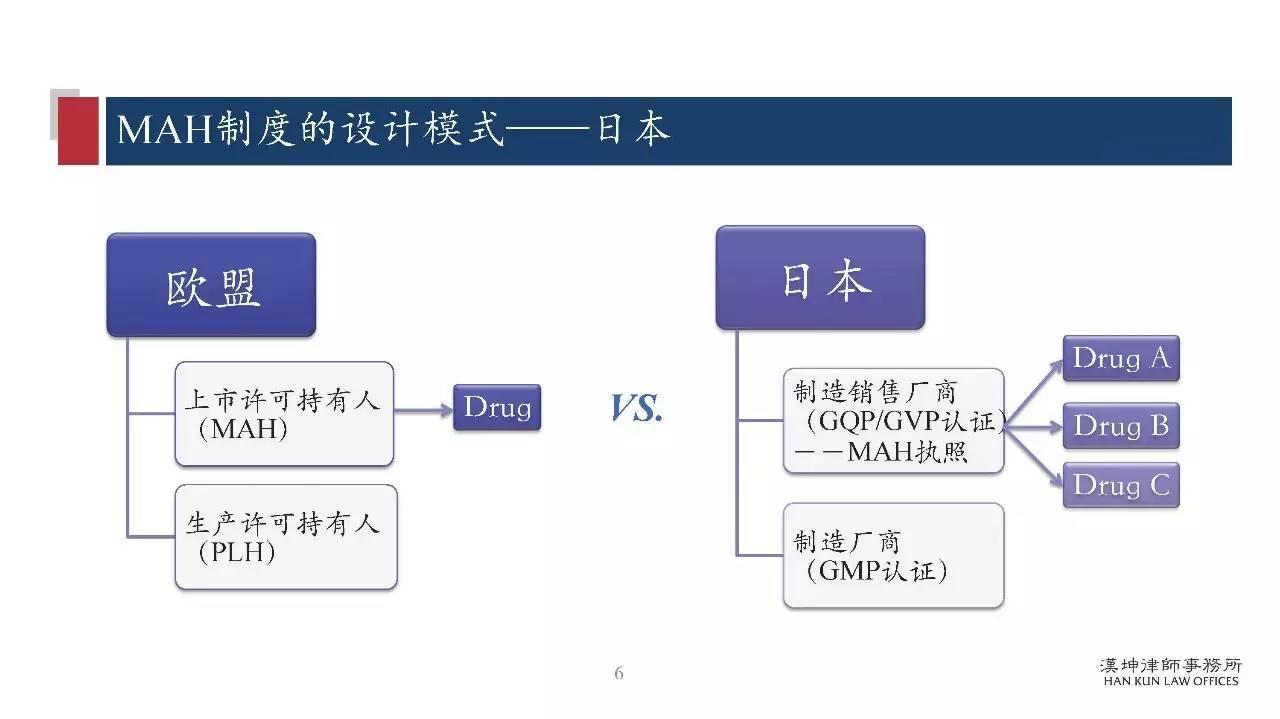 研讨会PPT分享:药品上市许可持有人制度(MAH)研究