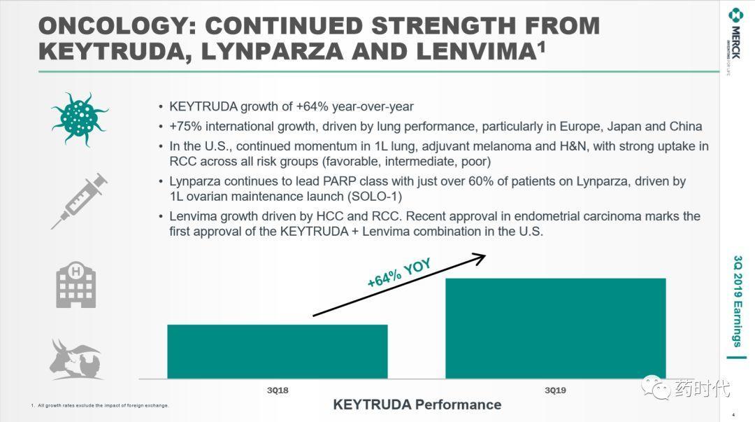默沙东Q3成绩单出炉!Keytruda 30.7亿美元!中国区大涨90%!