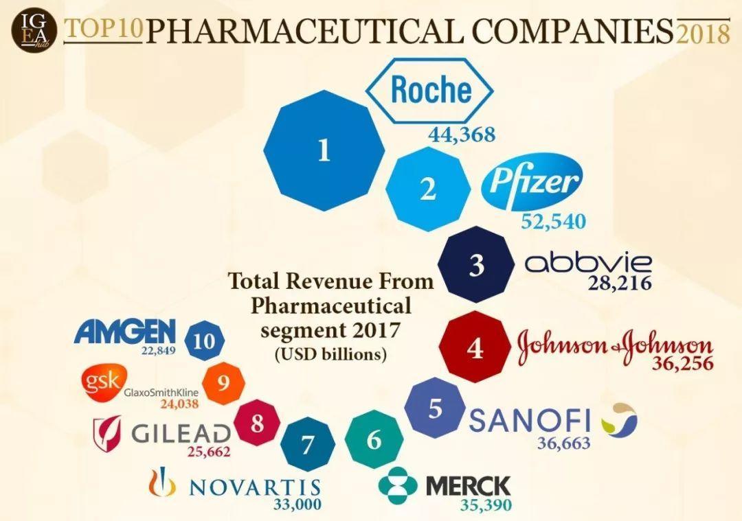2018年十大制药公司