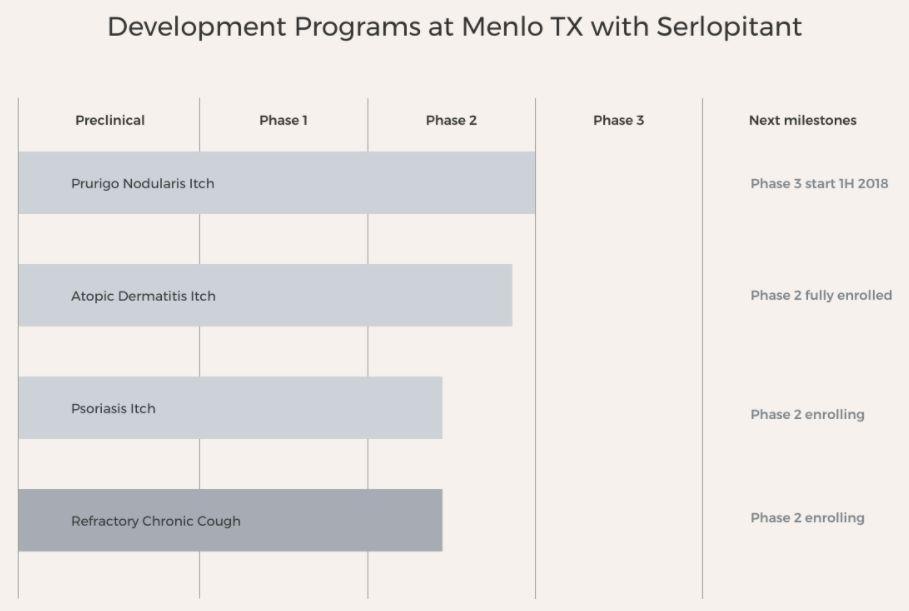 凭借一款默沙东老药,Menlo Therapeutics计划纳斯达克IPO,目标9800万美元!