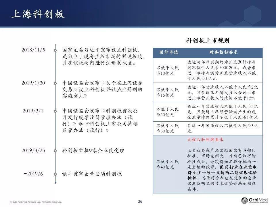 王健博士 | 春夏秋冬,新药研发投融资处在哪一季?