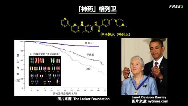 生命赌局——药物研发的冒险历程 | 峰瑞研究所