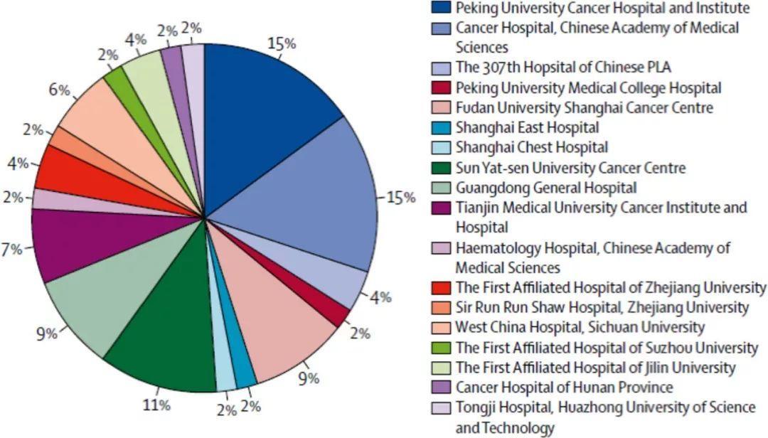 中国正在改变临床开发的格局,这将如何影响外国企业的全球开发战略?