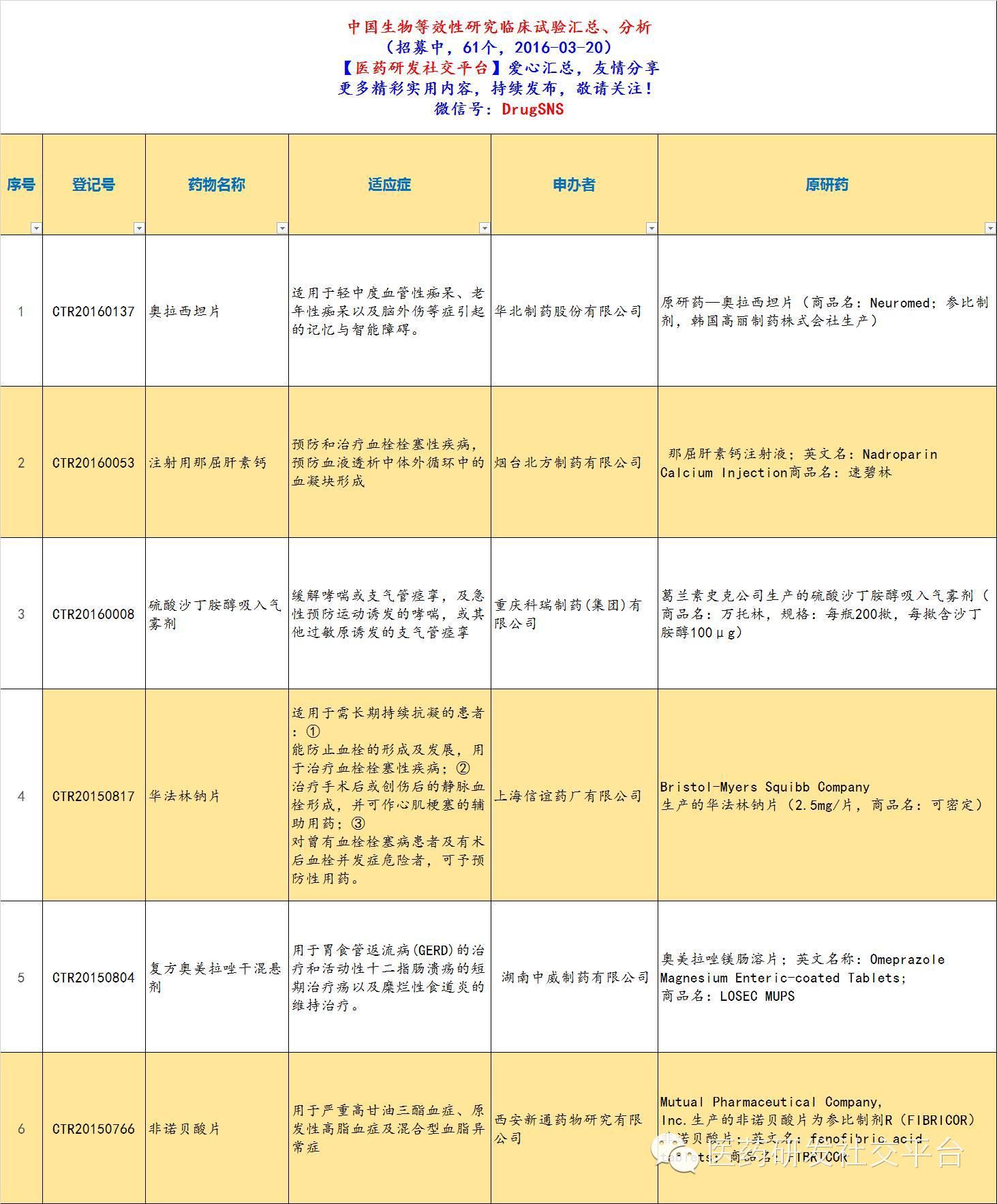 【干货分享】中国正在进行中的生物等效性研究(一致性评价)临床试验汇总,包括原研药/参比制剂信息(招募中,2016-03-20)