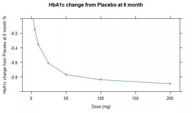 ADA速递:四环医药重磅糖尿病创新药展示最新研究进展