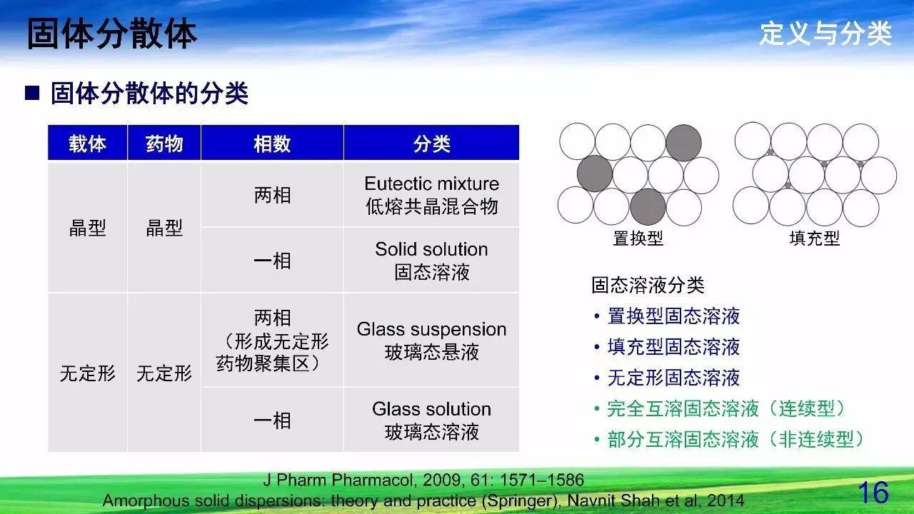 难溶性药物增溶策略——固体分散体
