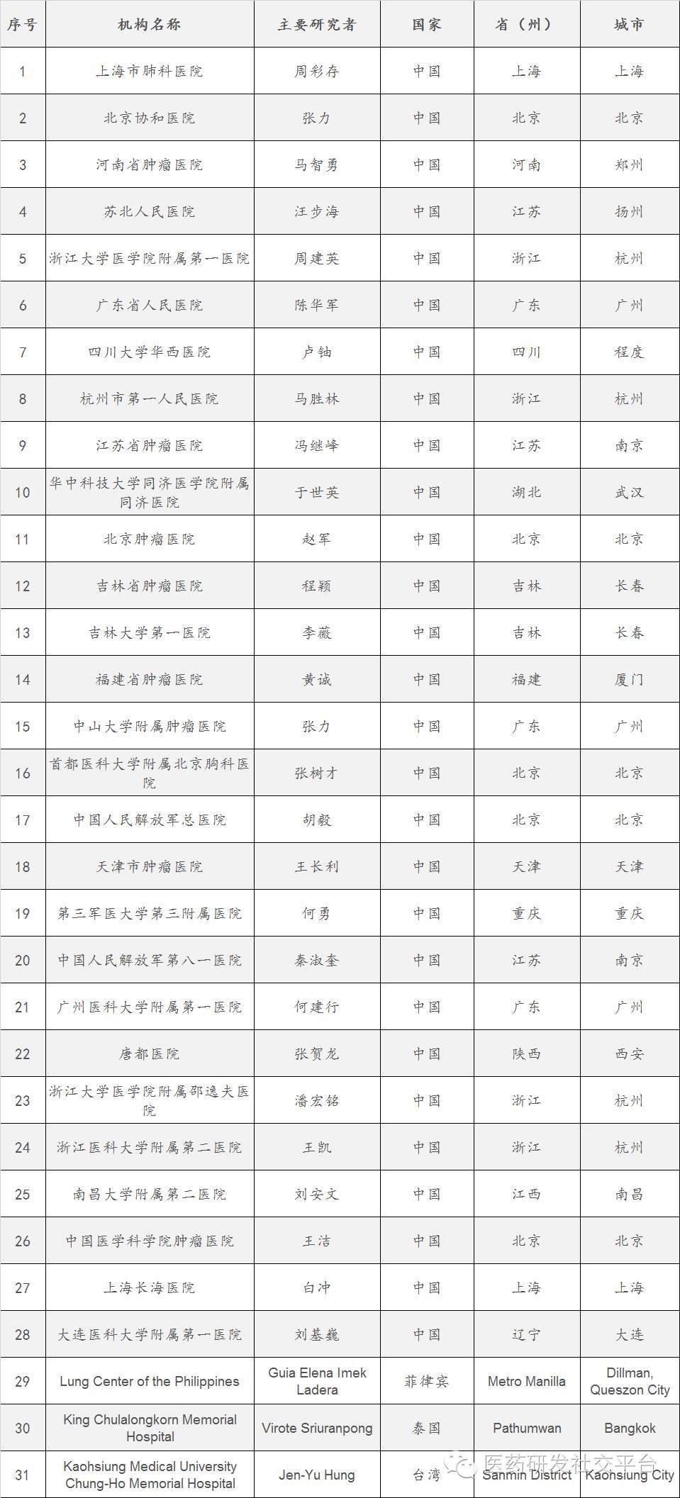 三大PD-1/PD-L1药物在中国临床试验的PI和参加机构名单(Keytruda)