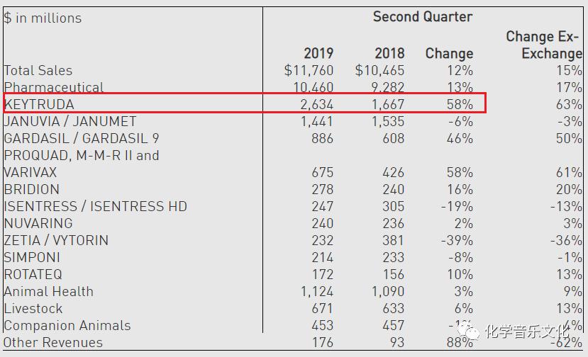 刚刚!默沙东PD-1重磅炸弹Keytruda销售数据出炉!2019上半年49.03亿美元!