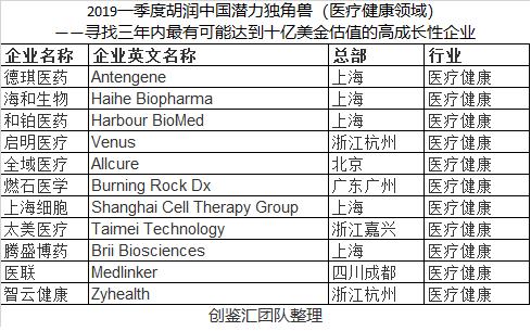 祝贺和铂医药、德琪医药、腾盛博药入选胡润中国潜力独角兽排行榜!