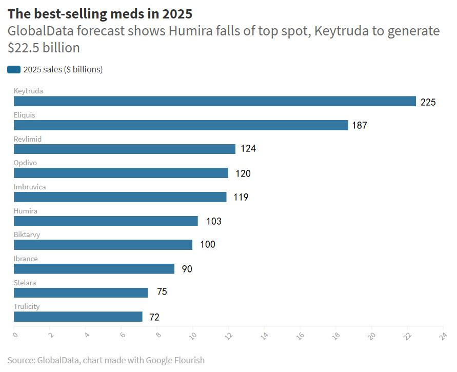 2025年全球畅销药TOP10预测:Keytruda位居榜首,225亿美元