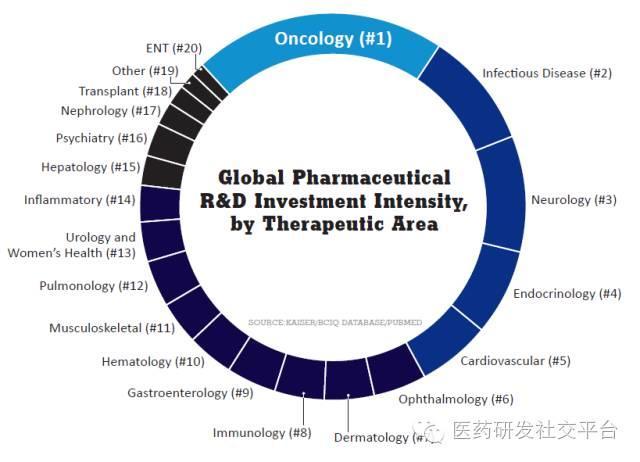 【重磅】2016年全球制药企业研发投资热门适应症名单! HOT Indications List!