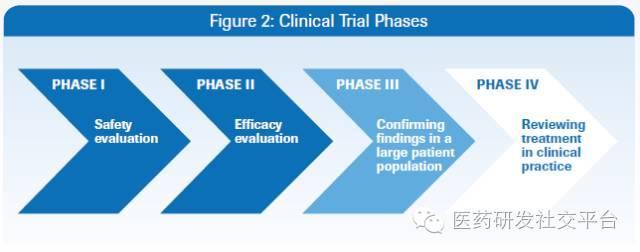学习一点临床试验小知识(第一版,2016-08-07)