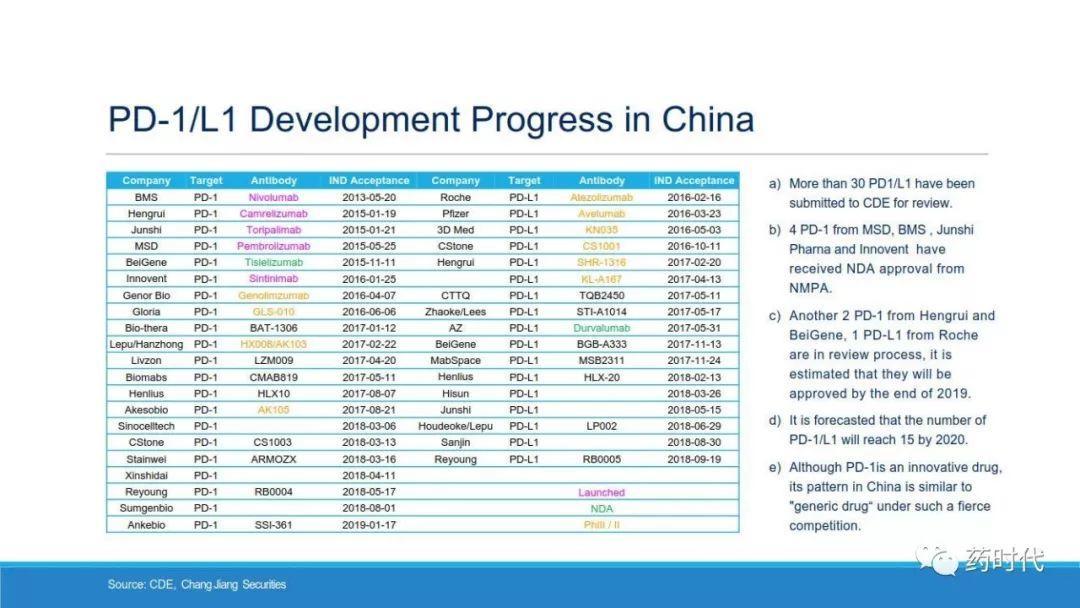 PPT | 中国生物制药格局(China's BioPharma Landscape)