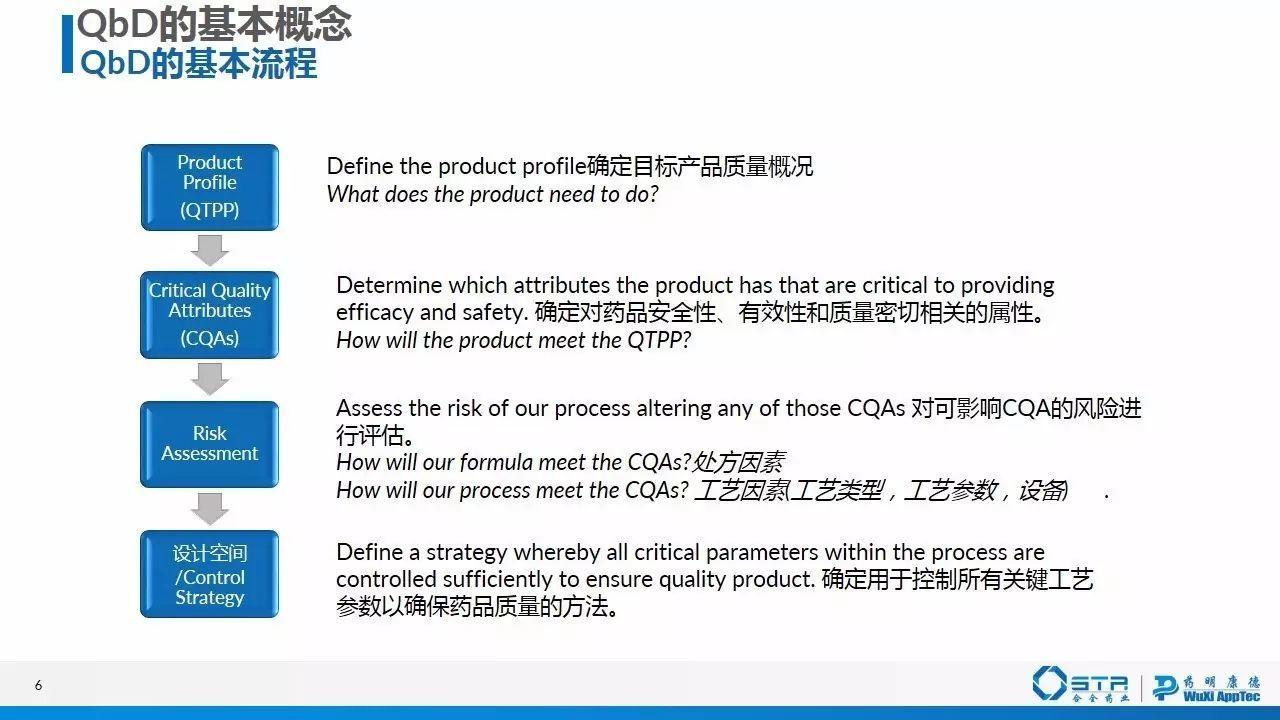 赵建   质量源于设计(QbD)在仿制药一致性评价中的应用