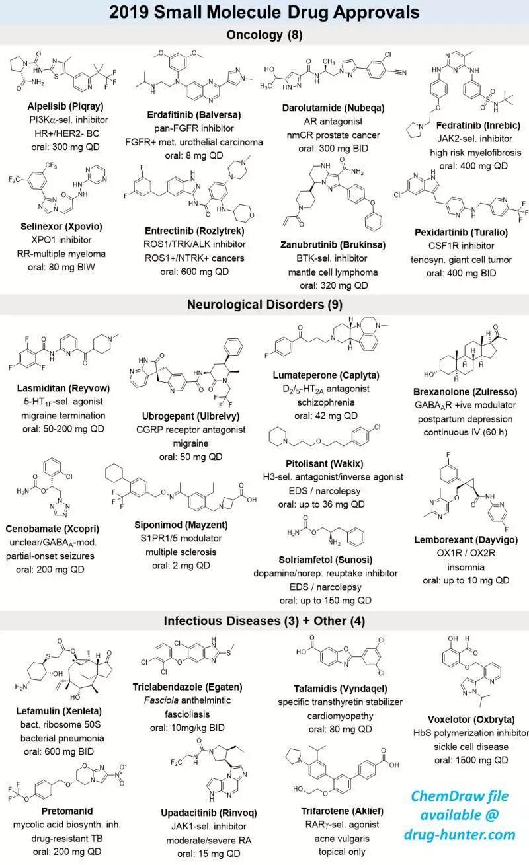 2019年,FDA批准48个新药,小分子新药24个,雄风犹在!