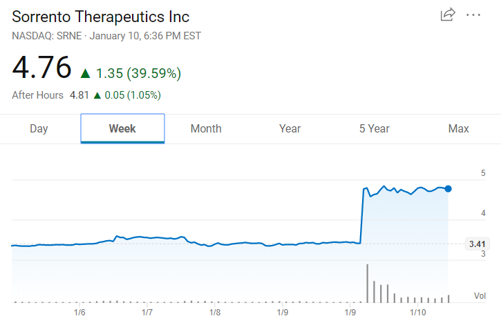 Sorrento Therapeutics(索伦托制药)收到收购邀约,股票大涨!