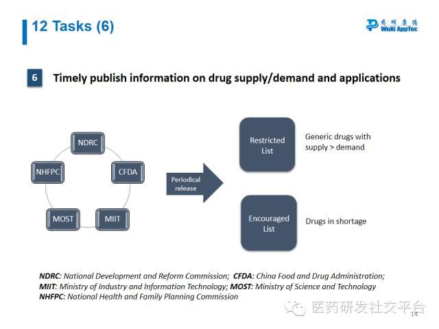 【WuXi AppTec Webinar Summary】Break CFDA Code: On CFDA Reforms