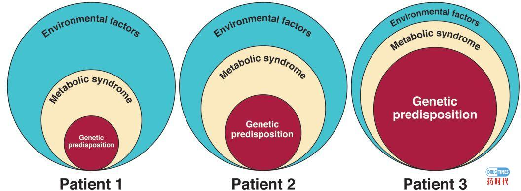 NAFLD的重要变革:MAFLD取代NAFLD命名的专家建议