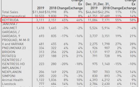 默沙东K药太猛了!110.84亿美元!58%增长!