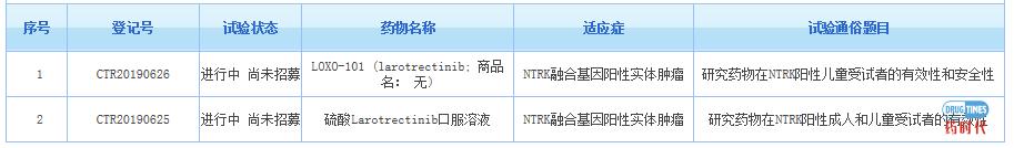 喜讯!贝达药业TRK抑制剂BPI-28592临床试验申请被CDE受理