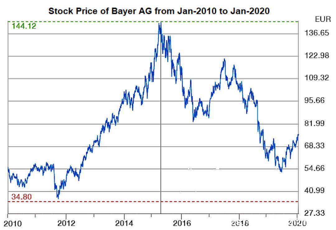 Fiona Yu专栏   在转型中纠缠的拜耳 (Bayer)