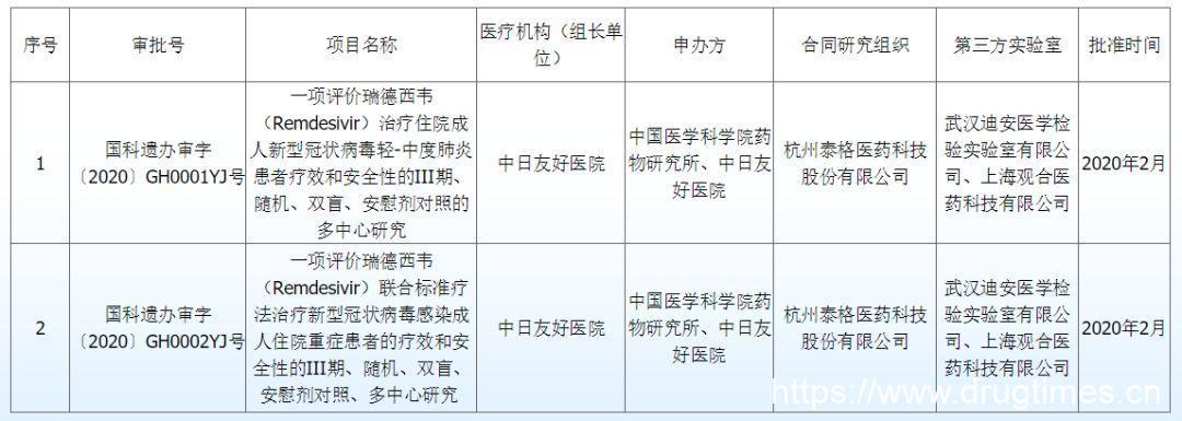 遗传办应急快速审批,抗病毒药物瑞德西韦临床试验在武汉启动